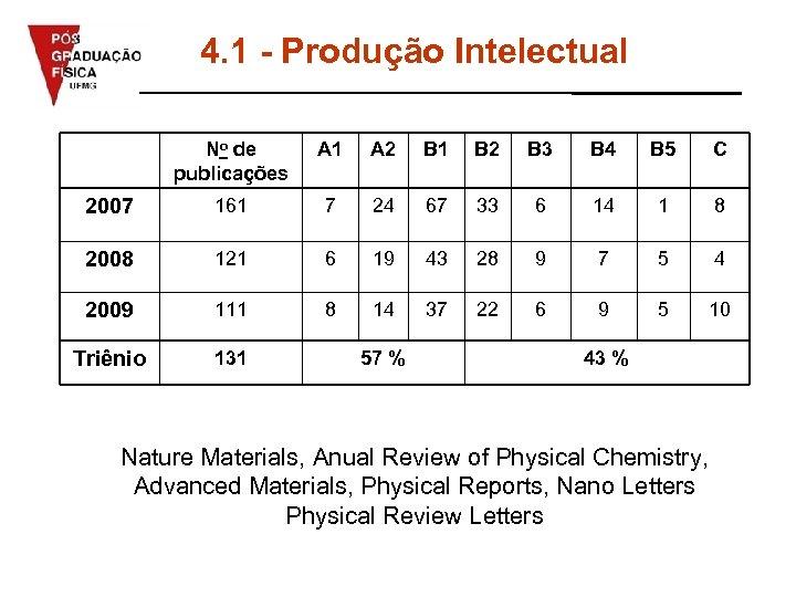 4. 1 - Produção Intelectual No de publicações A 1 A 2 B 1