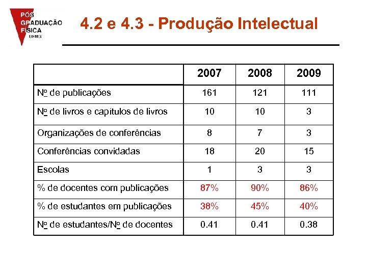 4. 2 e 4. 3 - Produção Intelectual 2007 2008 2009 No de publicações