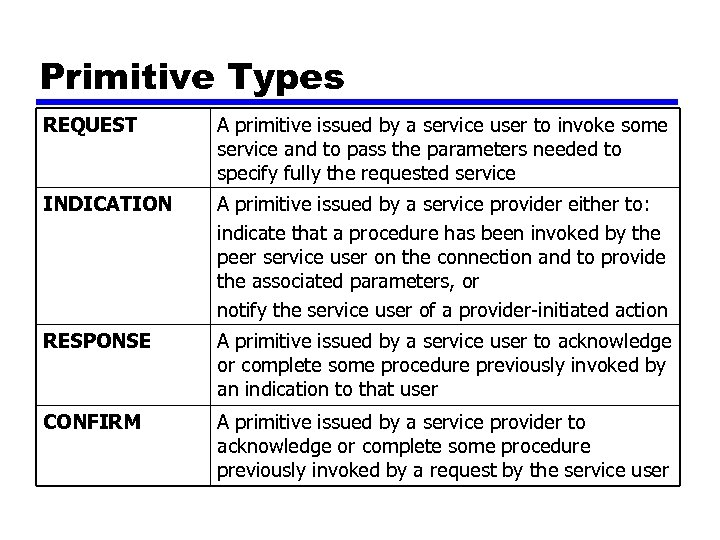 Primitive Types REQUEST A primitive issued by a service user to invoke some service