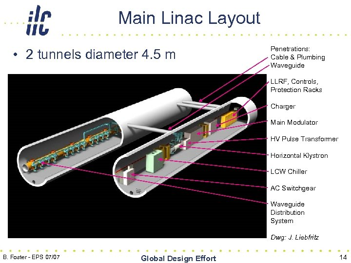 Main Linac Layout • 2 tunnels diameter 4. 5 m Penetrations: Cable & Plumbing