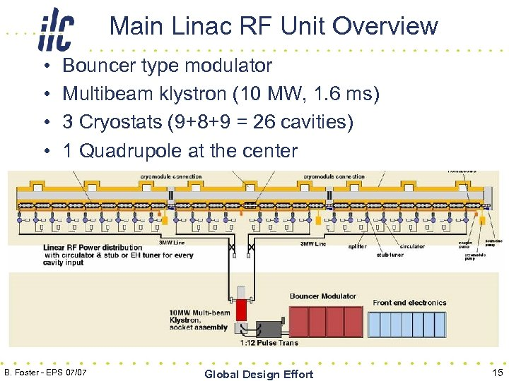 Main Linac RF Unit Overview • • Bouncer type modulator Multibeam klystron (10 MW,