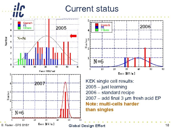 Current status 2006 2005 2007 B. Foster - EPS 07/07 KEK single cell results: