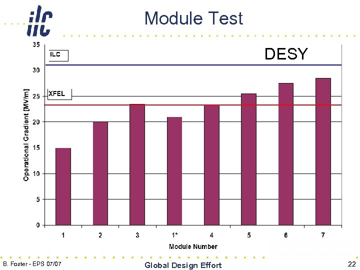 Module Test DESY B. Foster - EPS 07/07 Global Design Effort 22