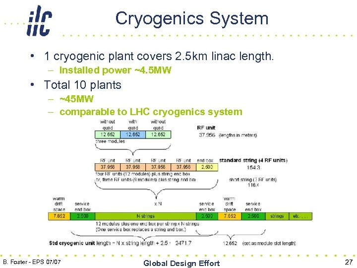 Cryogenics System • 1 cryogenic plant covers 2. 5 km linac length. – Installed