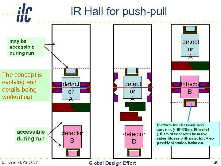 IR Hall for push-pull may be accessible during run The concept is evolving and