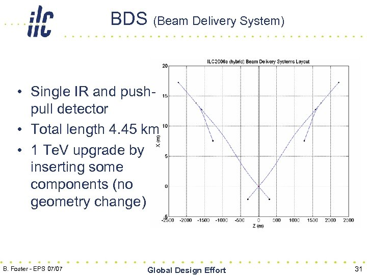 BDS (Beam Delivery System) • Single IR and pushpull detector • Total length 4.