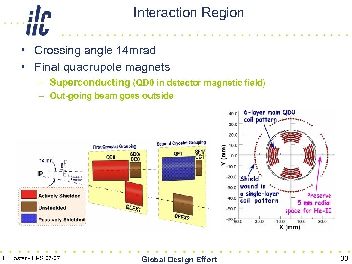 Interaction Region • Crossing angle 14 mrad • Final quadrupole magnets – Superconducting (QD