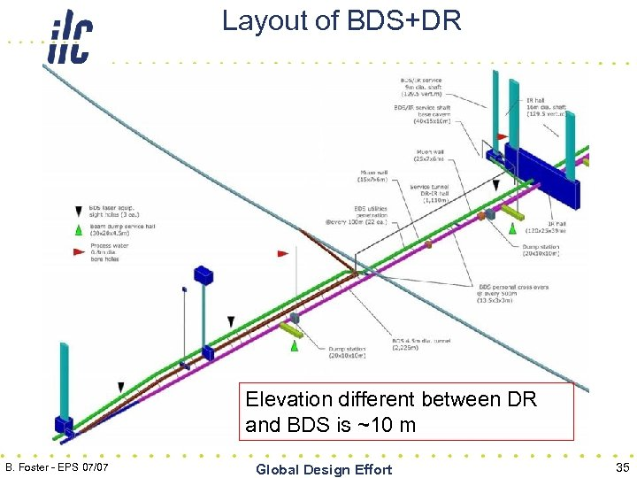 Layout of BDS+DR Elevation different between DR and BDS is ~10 m B. Foster