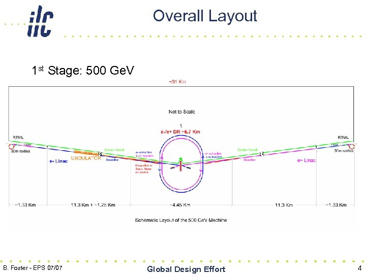 Overall Layout 1 st Stage: 500 Ge. V B. Foster - EPS 07/07 Global