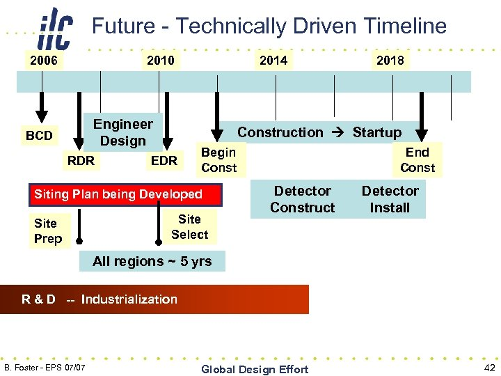 Future - Technically Driven Timeline 2006 2010 Engineer Design BCD RDR 2014 Construction Startup
