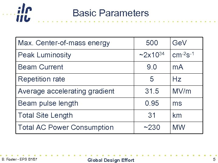 Basic Parameters Max. Center-of-mass energy Peak Luminosity 500 ~2 x 1034 Ge. V cm-2