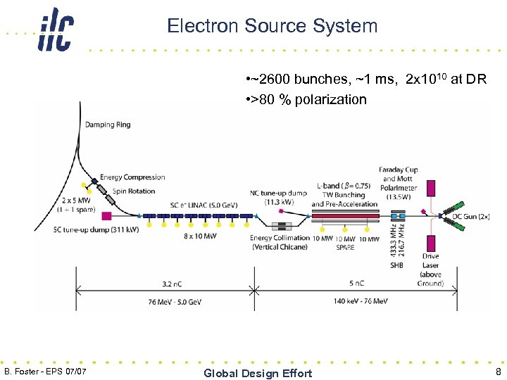 Electron Source System • ~2600 bunches, ~1 ms, 2 x 1010 at DR •
