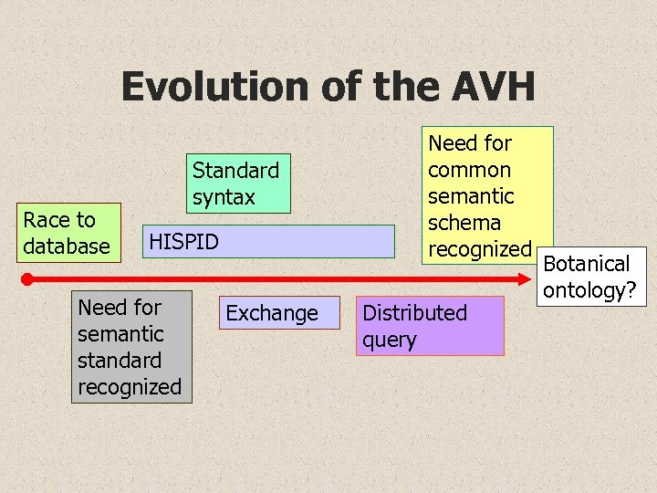 Evolution of the AVH Race to database Standard syntax HISPID Need for semantic standard