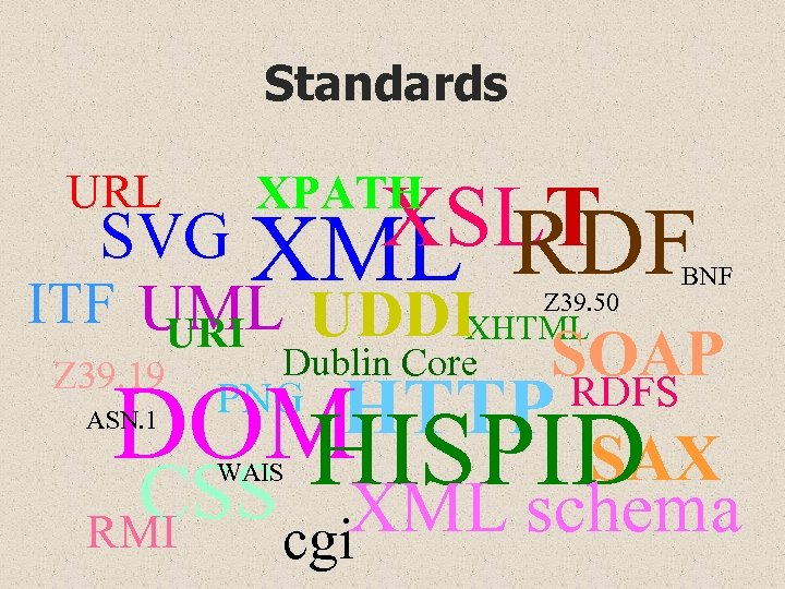 Standards URL XPATH XSLT SVG XML RDF ITF UML UDDIXHTML URI SOAP Dublin Core