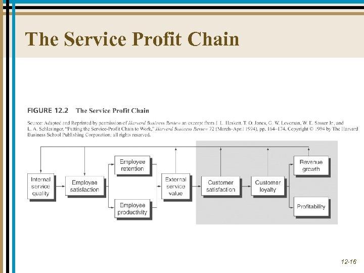 The Service Profit Chain 12 -16