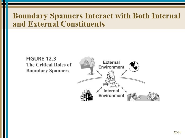 Boundary Spanners Interact with Both Internal and External Constituents 12 -18