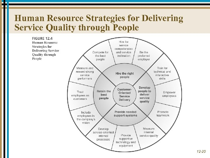 Human Resource Strategies for Delivering Service Quality through People 12 -20
