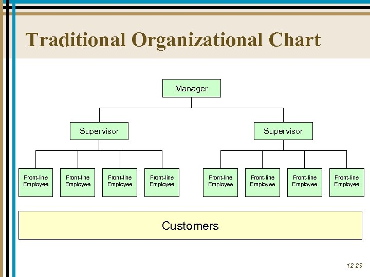 Traditional Organizational Chart Manager Supervisor Front-line Employee Front-line Employee Customers 12 -23