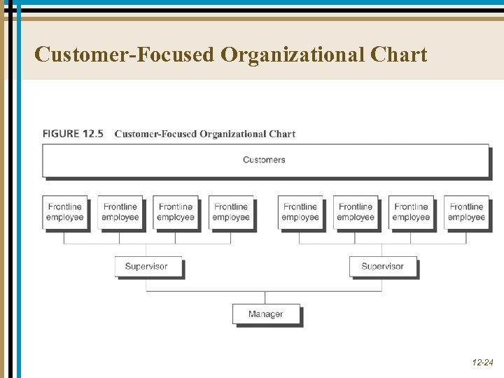 Customer-Focused Organizational Chart 12 -24