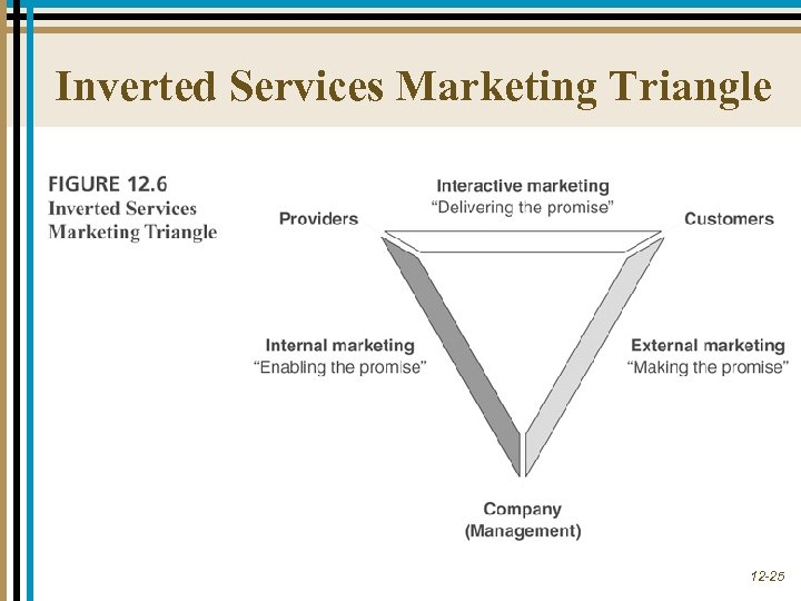 Inverted Services Marketing Triangle 12 -25