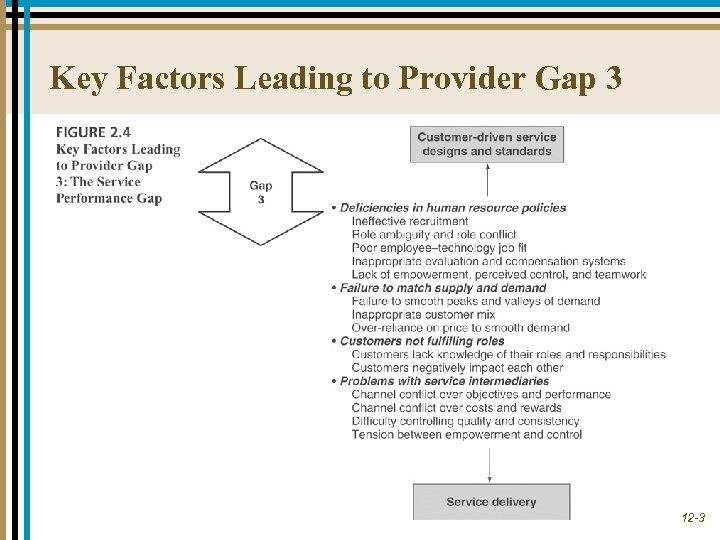 Key Factors Leading to Provider Gap 3 12 -3