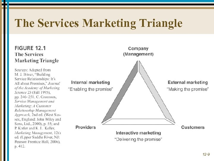 The Services Marketing Triangle 12 -9
