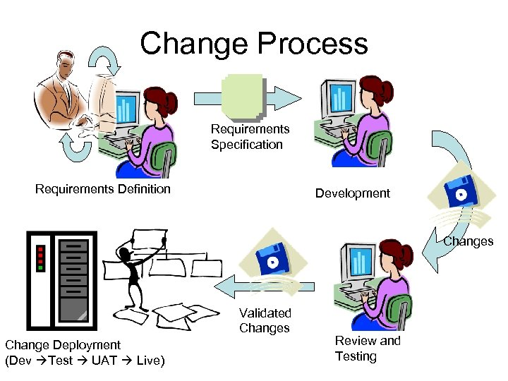 Change Process Requirements Specification Requirements Definition Development Changes Validated Changes Change Deployment (Dev Test
