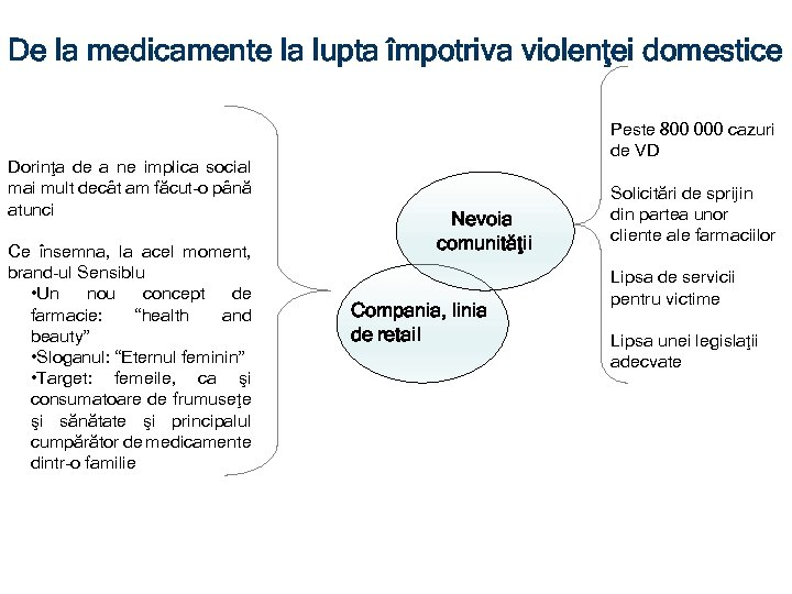 De la medicamente la lupta împotriva violenţei domestice Dorinţa de a ne implica social