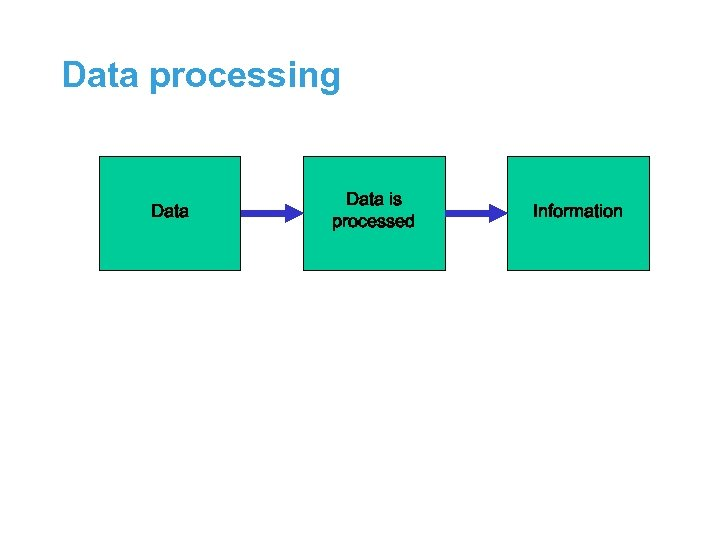 Data processing Data is processed Information