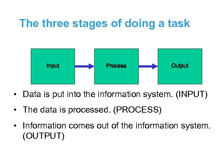 The three stages of doing a task Input Process Output • Data is put