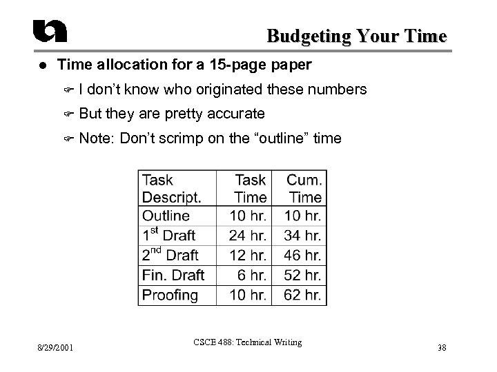 Budgeting Your Time l Time allocation for a 15 -page paper F I don't