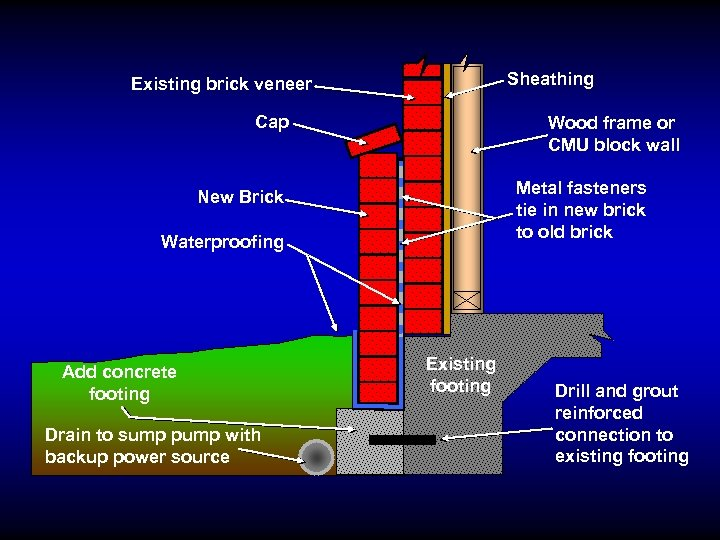 Sheathing Existing brick veneer Cap Wood frame or CMU block wall Metal fasteners tie