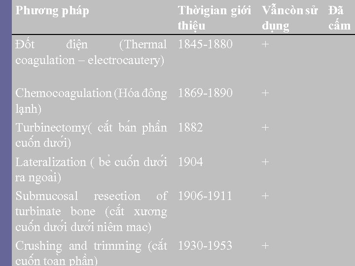 Phương pháp Thờigian giới Vẫncòn sử Đã thiệu dụng cấm Đốt điện (Thermal 1845