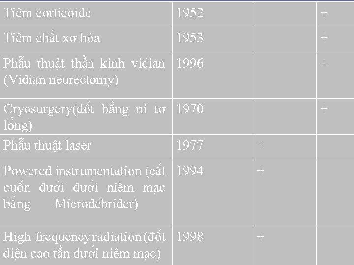 Tiêm corticoide 1952 + Tiêm chất xơ hóa 1953 + Phẫu thuật thần kinh