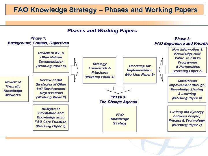 FAO Knowledge Strategy – Phases and Working Papers