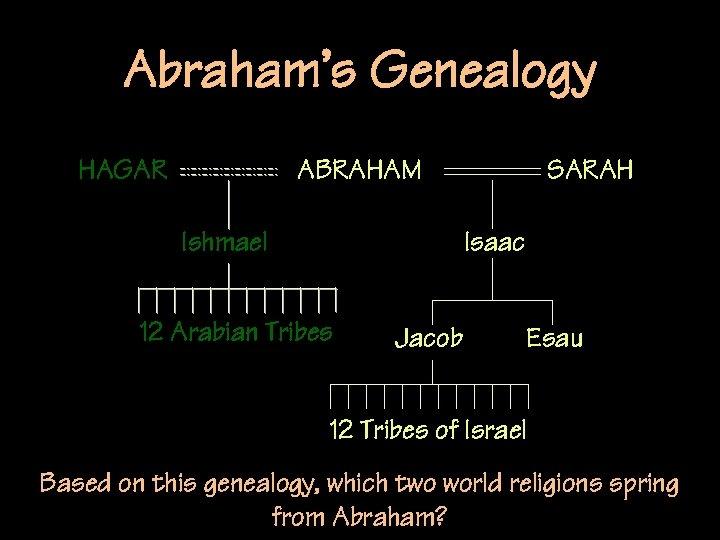Abraham's Genealogy HAGAR ABRAHAM Ishmael SARAH Isaac 12 Arabian Tribes Jacob Esau 12 Tribes