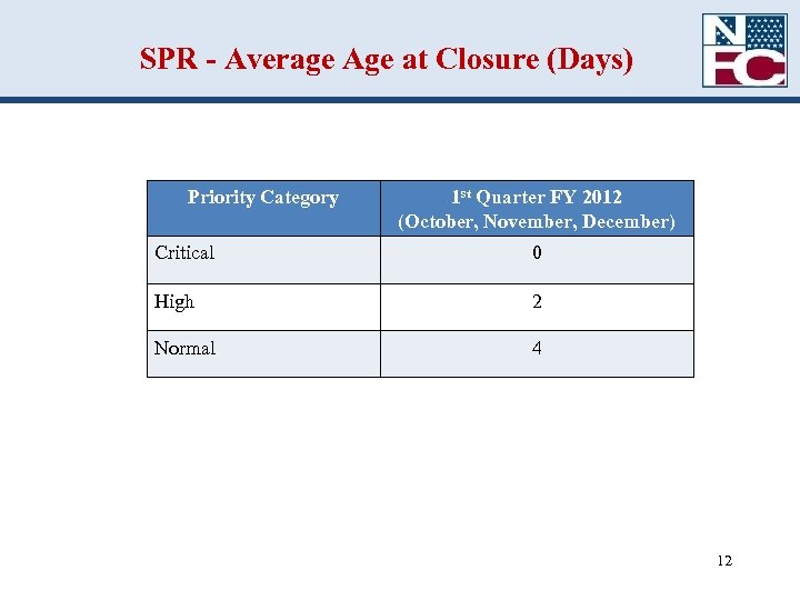 SPR - Average Age at Closure (Days) Priority Category 1 st Quarter FY 2012