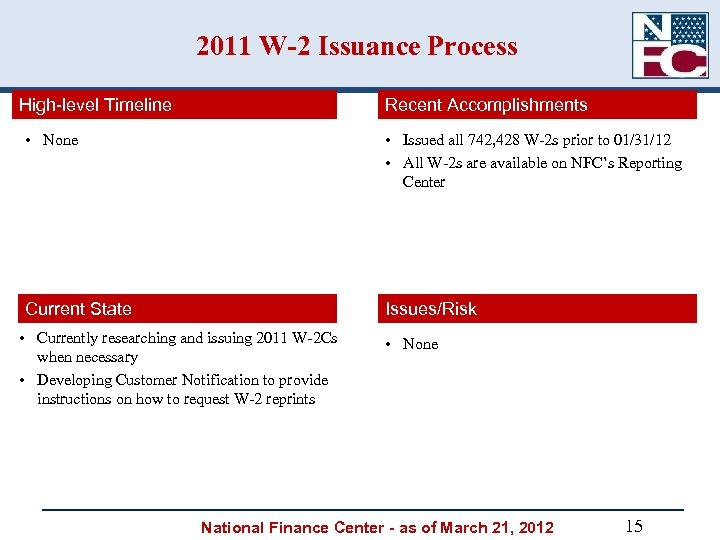 2011 W-2 Issuance Process High-level Timeline Recent Accomplishments • None • Issued all 742,