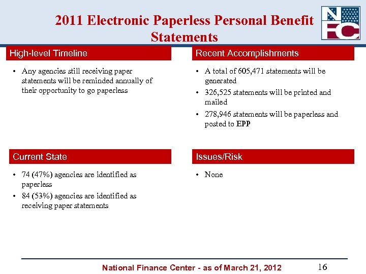 2011 Electronic Paperless Personal Benefit Statements High-level Timeline Recent Accomplishments • Any agencies still