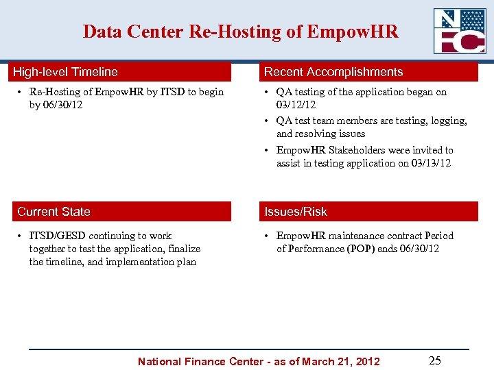 Data Center Re-Hosting of Empow. HR High-level Timeline Recent Accomplishments • Re-Hosting of Empow.