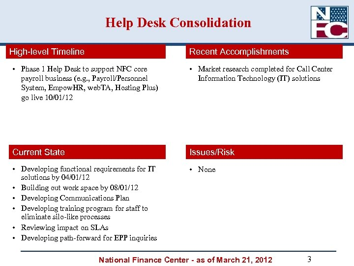 Help Desk Consolidation High-level Timeline Recent Accomplishments • Phase 1 Help Desk to support