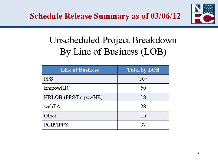 Schedule Release Summary as of 03/06/12 Unscheduled Project Breakdown By Line of Business (LOB)