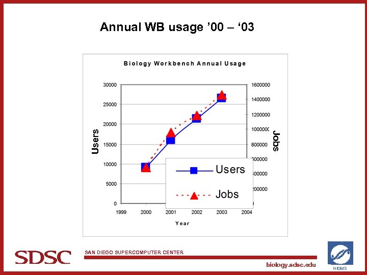 Jobs Users Annual WB usage ' 00 – ' 03 SAN DIEGO SUPERCOMPUTER CENTER
