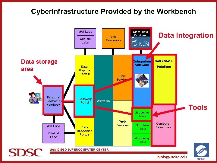 Cyberinfrastructure Provided by the Workbench Wet Labs Clinical Labs Data storage area Personal Electronic