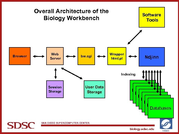 Overall Architecture of the Biology Workbench Browser Web Server bw. cgi Software Tools Wrapper