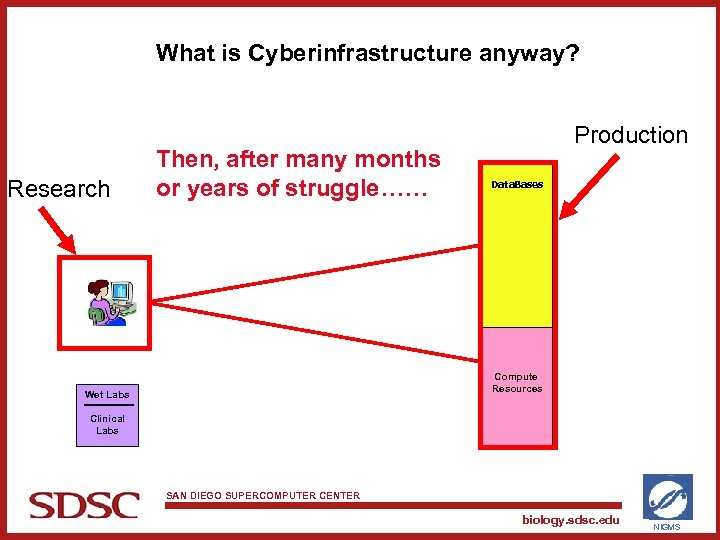 What is Cyberinfrastructure anyway? Research Then, after many months or years of struggle…… Production