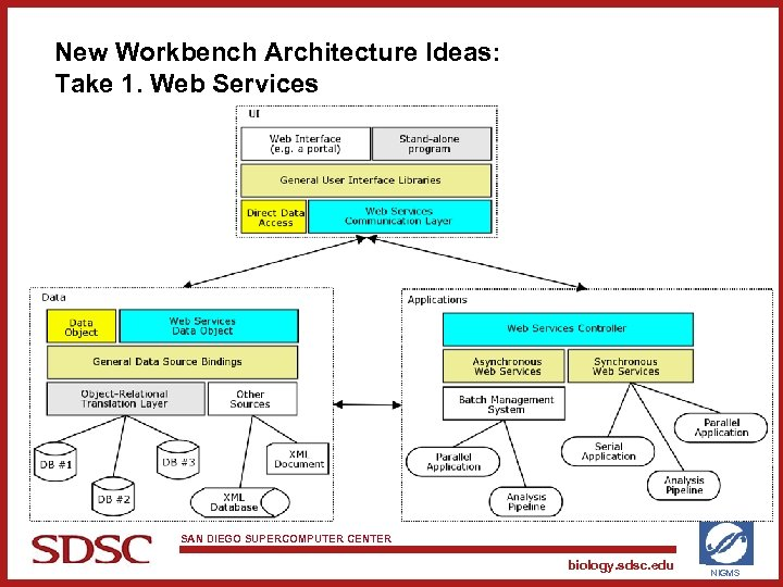 New Workbench Architecture Ideas: Take 1. Web Services SAN DIEGO SUPERCOMPUTER CENTER biology. sdsc.