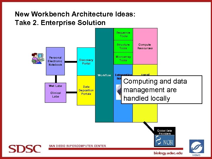 New Workbench Architecture Ideas: Take 2. Enterprise Solution Sequence Tools Structure Tools Personal Electronic