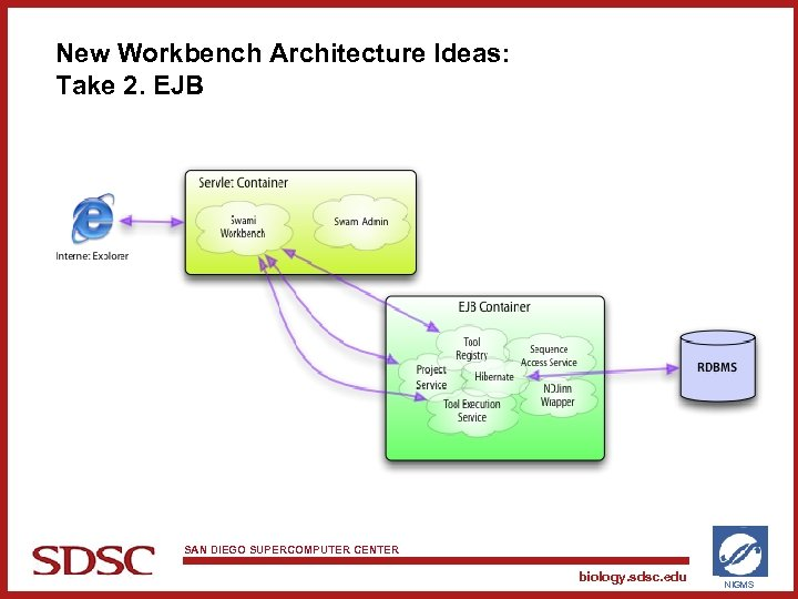 New Workbench Architecture Ideas: Take 2. EJB SAN DIEGO SUPERCOMPUTER CENTER biology. sdsc. edu