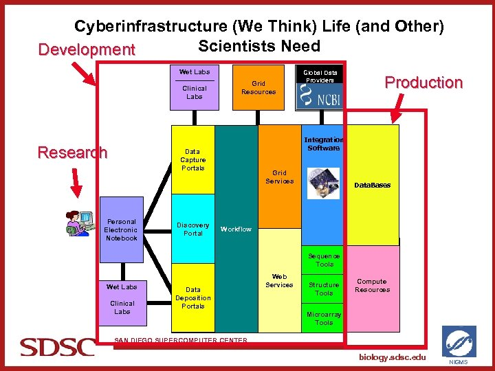Cyberinfrastructure (We Think) Life (and Other) Scientists Need Development Wet Labs Clinical Labs Research